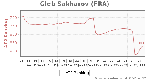 ATP Ranking