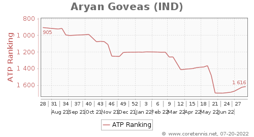 aryan goveas