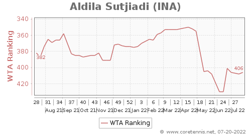 WTA Rankings, Best Progression (6 Months)